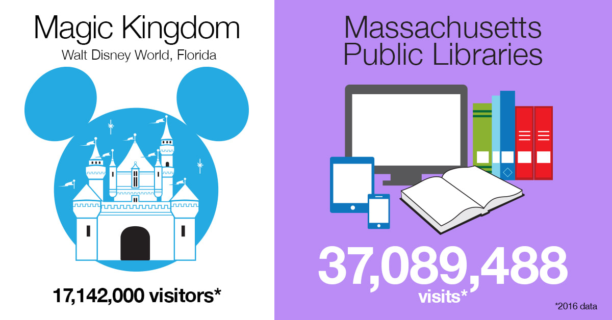 A comparison between visits to Disney's Magic Kingdom in Florida and Massachusetts Public Librarians in 2016. Disney had  17,142,000 visitors. MA libraries had 37,089,488 visits.